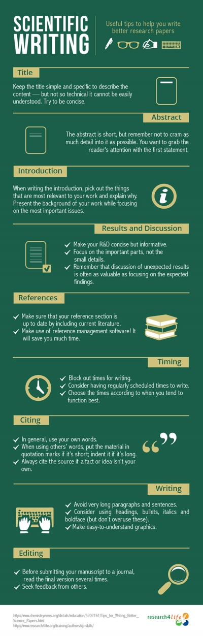 How to write better science papers